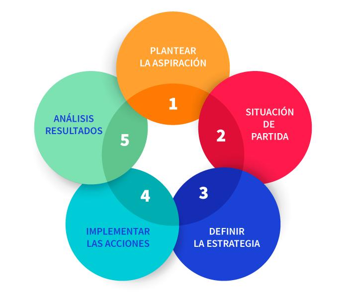 Esquema del método de diseño estratégico aplicado al diseño de una página web, para crear una web profesional desde cero